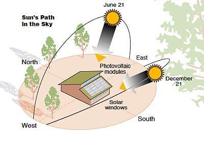 Solictices S Ecosoch Solar