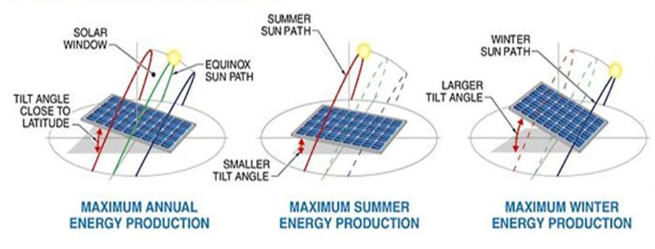 Whats The Relation Between Solar Rooftop Design And December 21