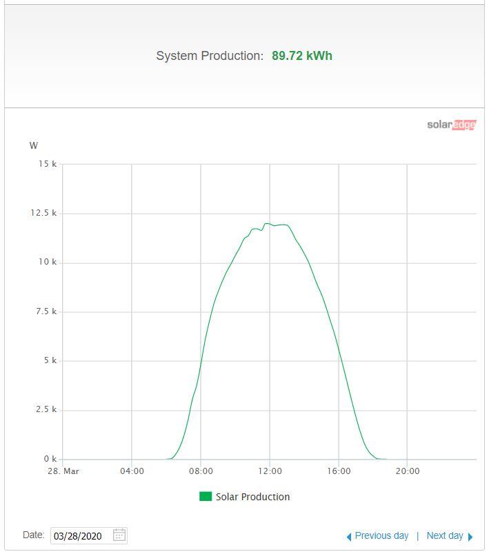 Solar edge monitoring portal