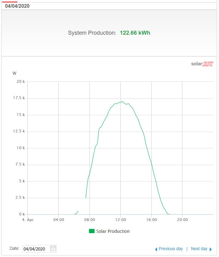 he system produced 5.5 Units / kWp of Solar Panels on 4th April 2020