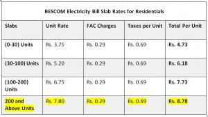 BESCOM Electricity Bill Slab Rates for Residentials