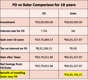 FD vs Solar Comparison for 10 years