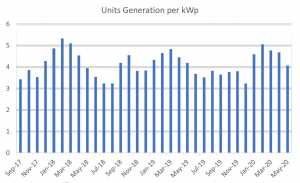 Graph of Energy Generation